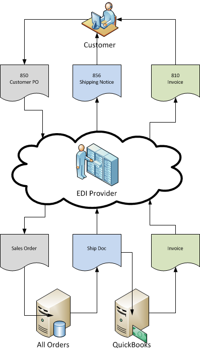 All Orders EDI Integration - Work Flow Diagram