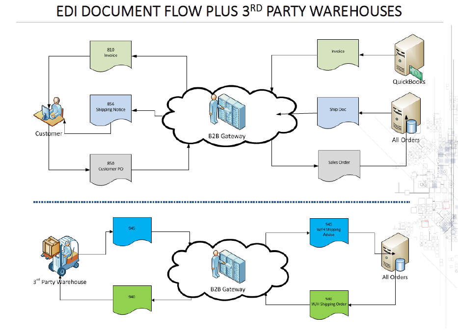All Orders B2B Gateway Integration - Work Flow Diagram